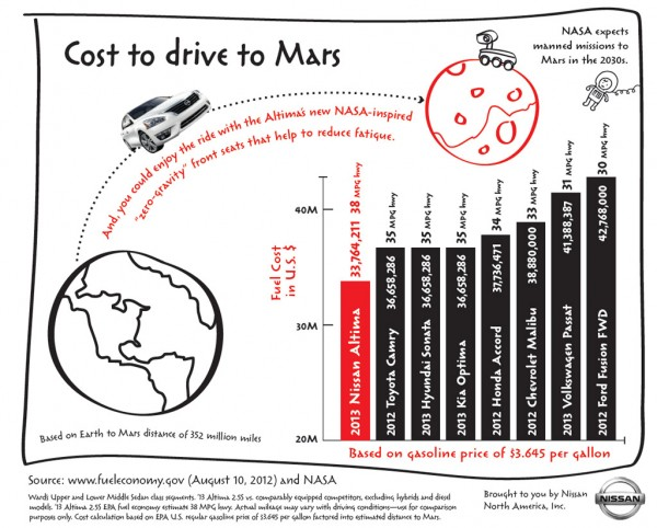 Cost to drive to Mars