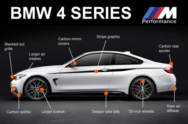BMW 4-Series M Performance