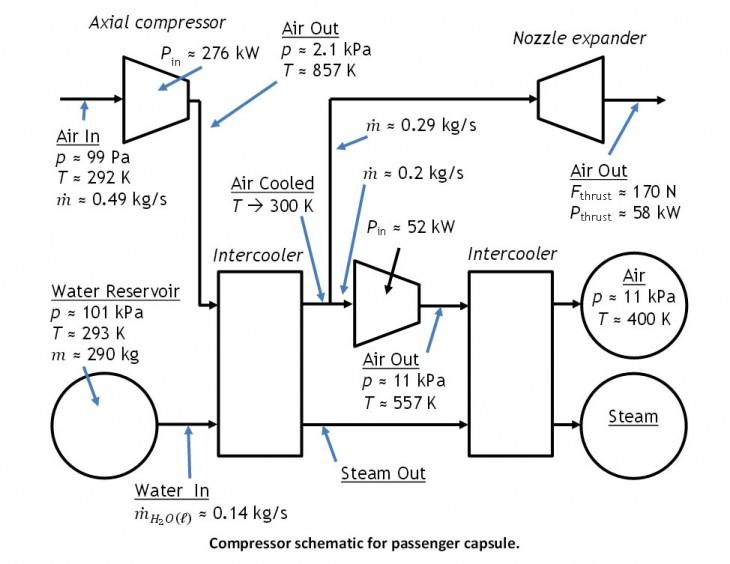 Hyperloop compressor