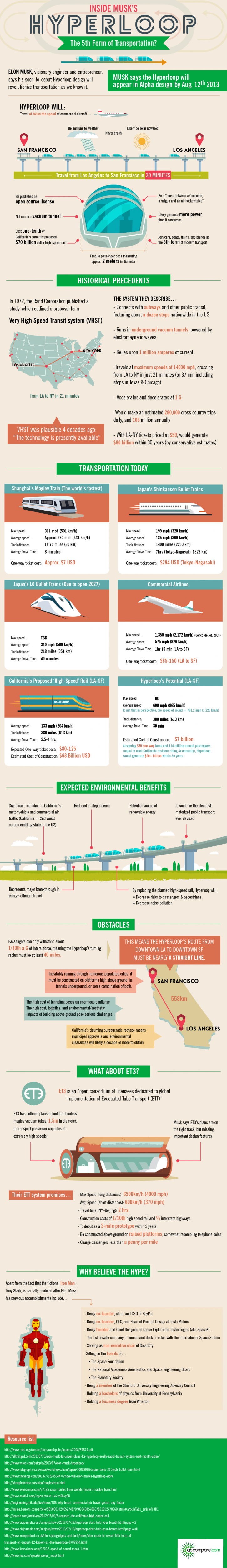 Hyperloop infographic