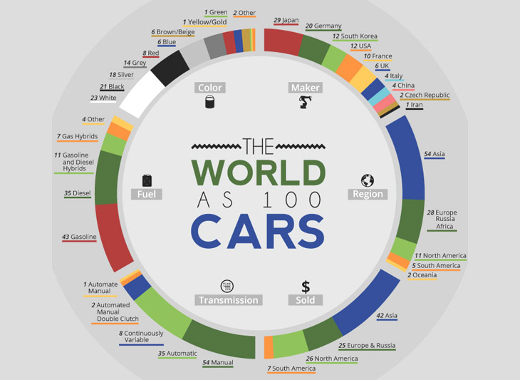 the world as 100 cars
