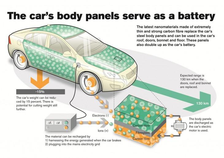 new lightweight Volvo car batteries
