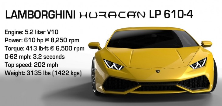 Lamborghini Huracan LP 610-4 specifications