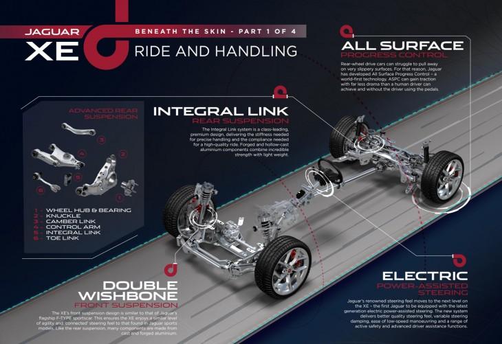 Jaguar XE engineering details