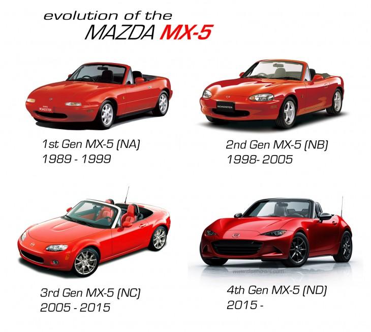 Mazda MX-5 Miata (4th Generation) | Sports Cars | Diseno-Art