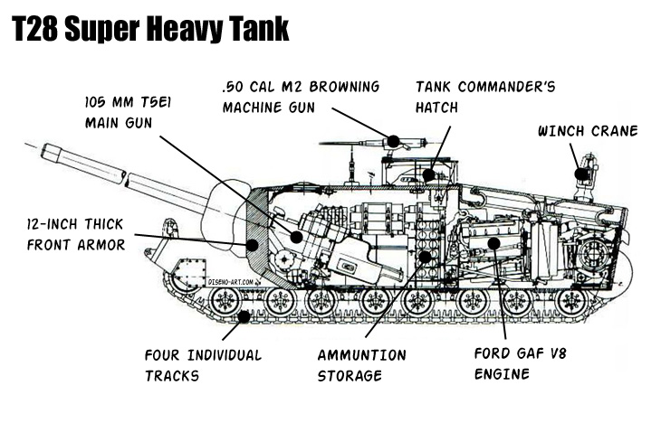 T28 Super Heavy Tank diagram