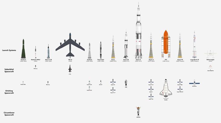 Space vehicles size comparison chart